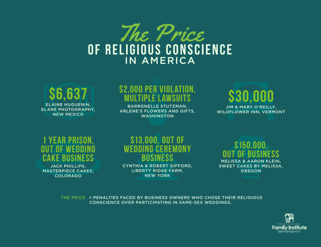 The Price of Religious Conscience in America