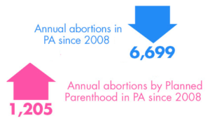 PP annual abortion rate going up