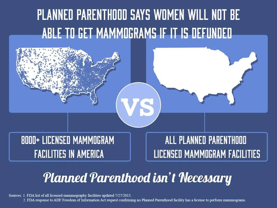 Map of Mammograms