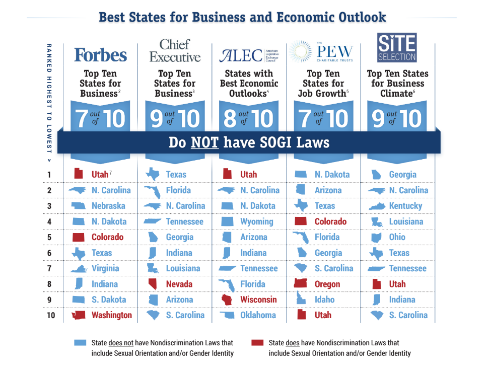 Best States for Business and Economic Outlook