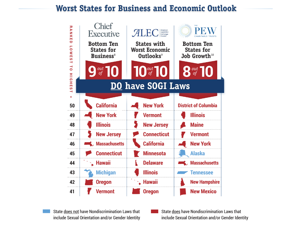Worst States Business and Economic Outlook
