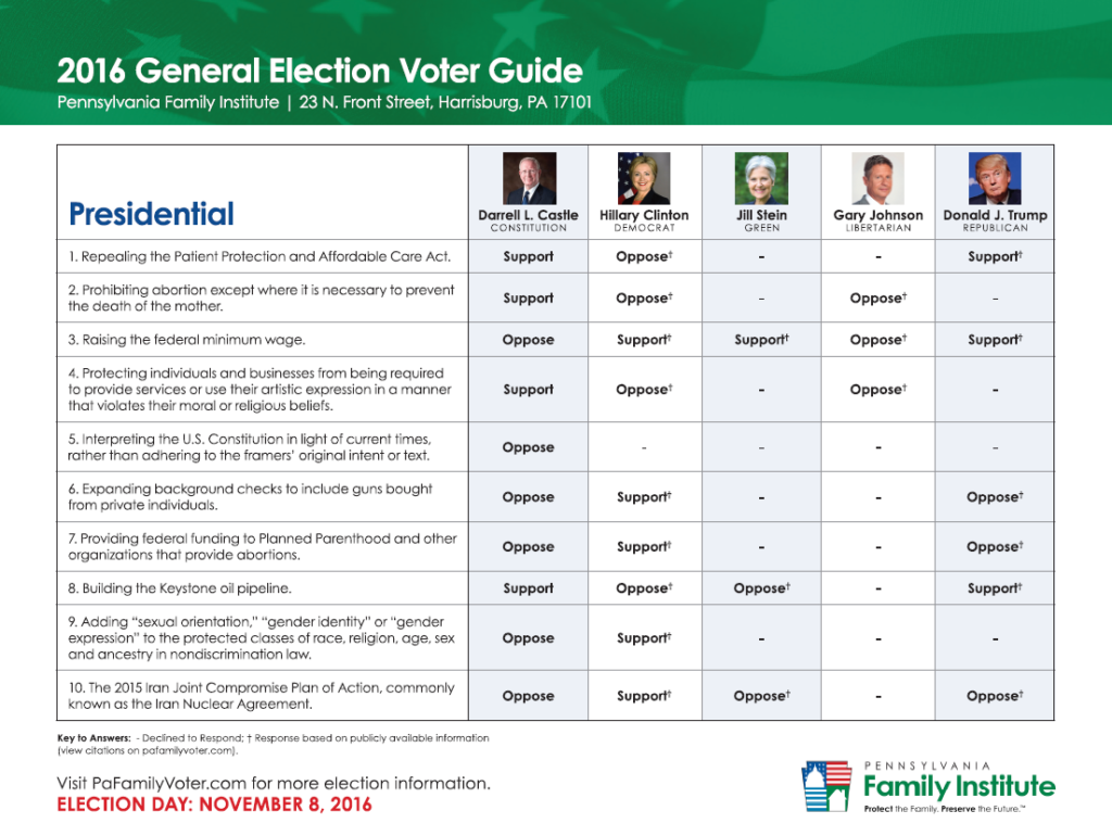 2016 Presidential general election voter guide